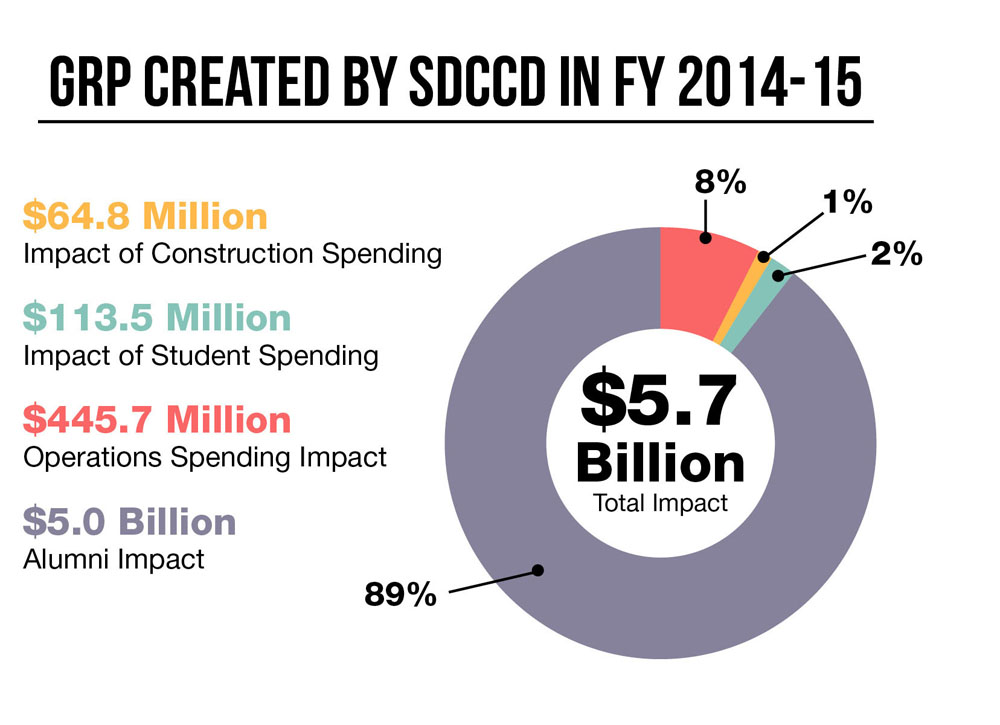 Gross Regional Product created by SDCCD in the fiscal year 2014-15