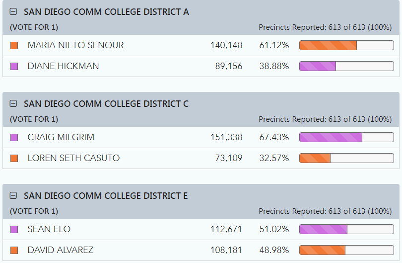 Election Results for SDCCD trustees
