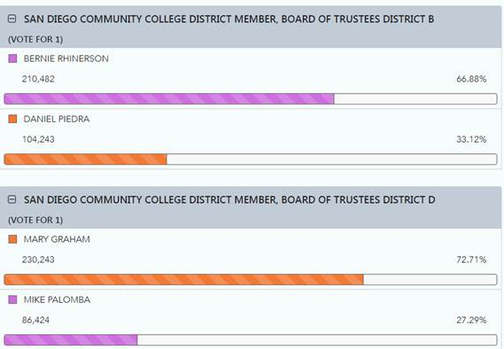 Board of trustees election results