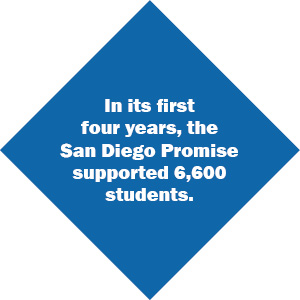 Promise has helped 4,360 students